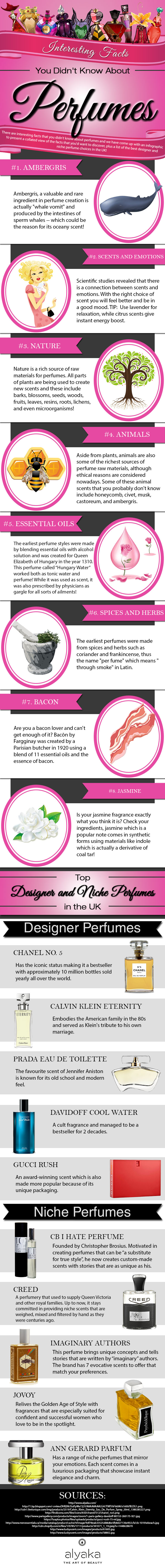Interesting Perfume Facts