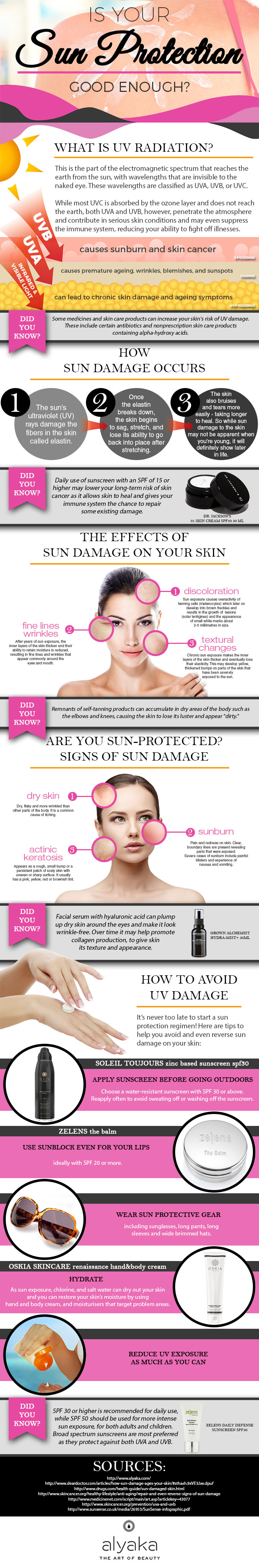 Are You Sun Protected?