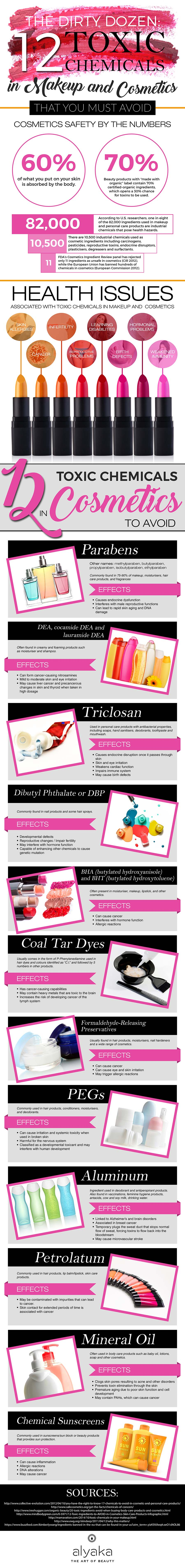 Toxic Chemicals in Cosmetics Infographic